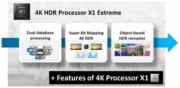 4K HDR Processor X1 Extreme